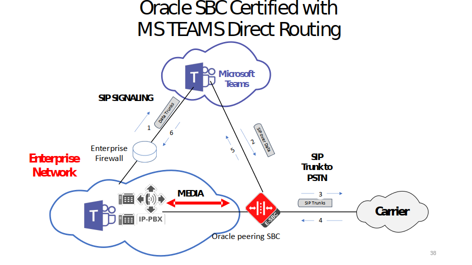 Oracle SBC Certified with MS Teams Direct Routing