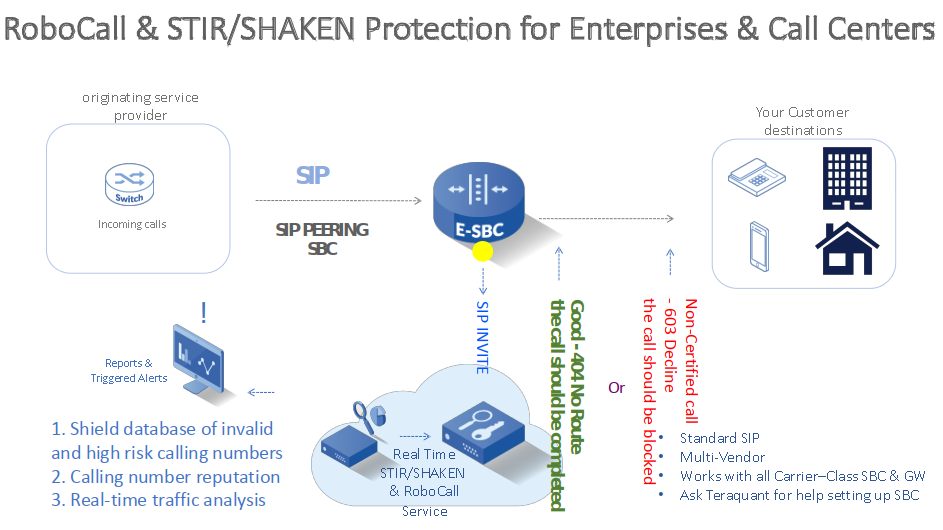 RoboCall & STIR/SHAKEN Protection for Enterprises & Call Centers