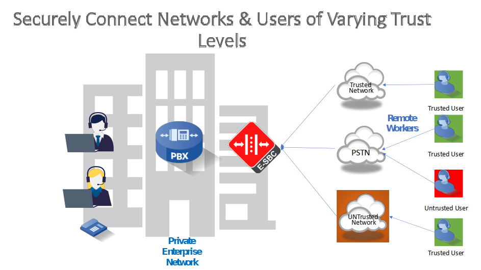 Securely Connect Networks and Users with Varying Levels of Trust