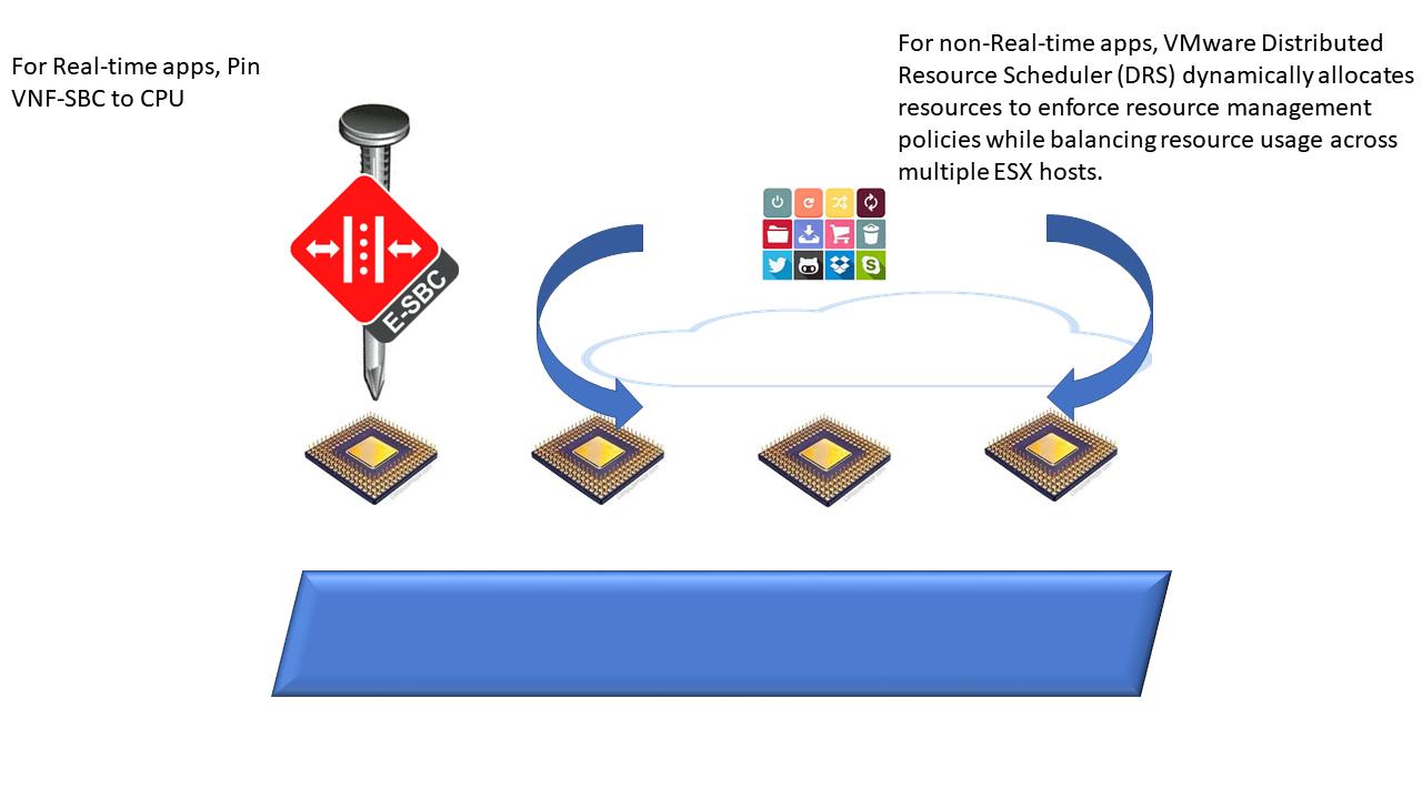 Virtual SBC CPU Pinning