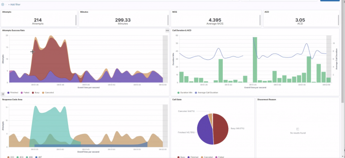 Call Overview Dashboard