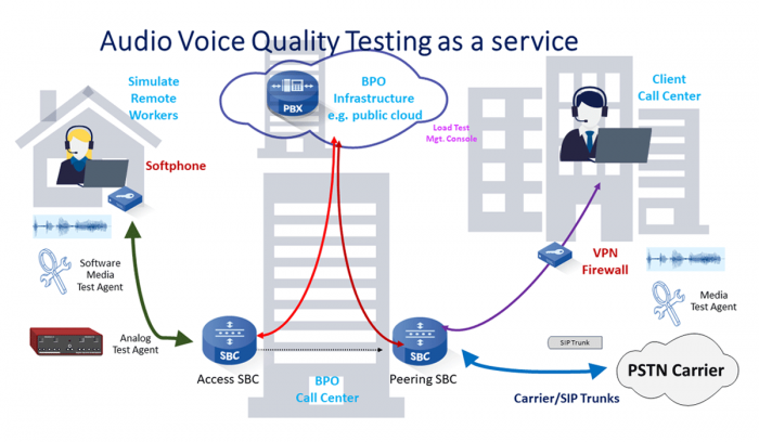 audio-voice-quality-proactive-monitoring-as-a-service