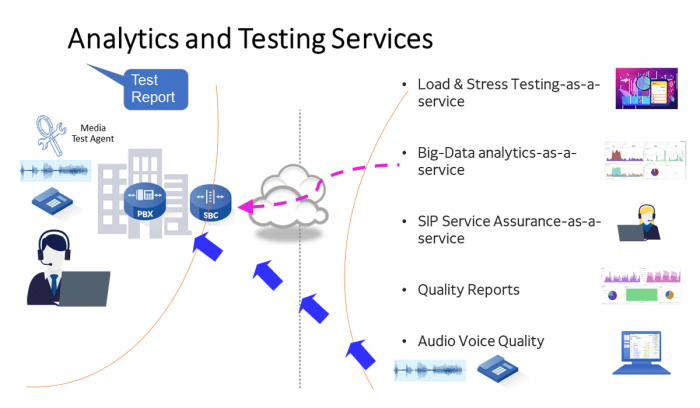 cloud-based-analytics-testing-services