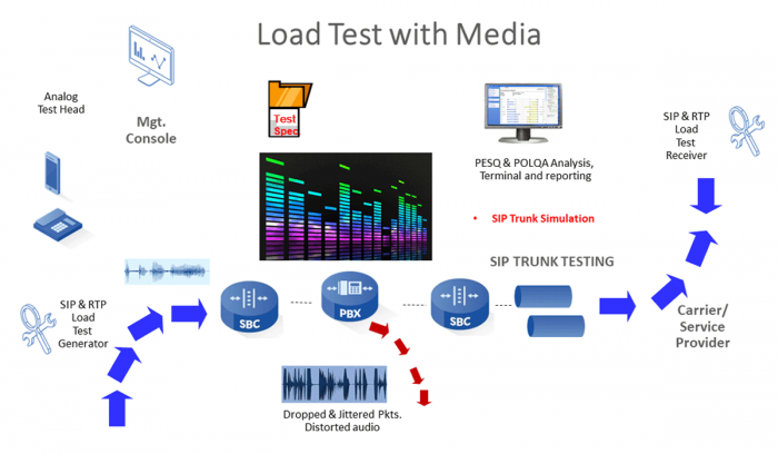 load-and-stress-testing-as-a-service