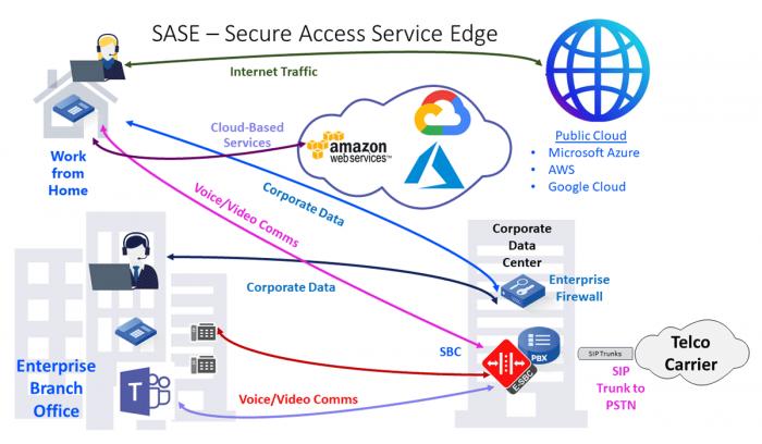 secure-access-service-edge