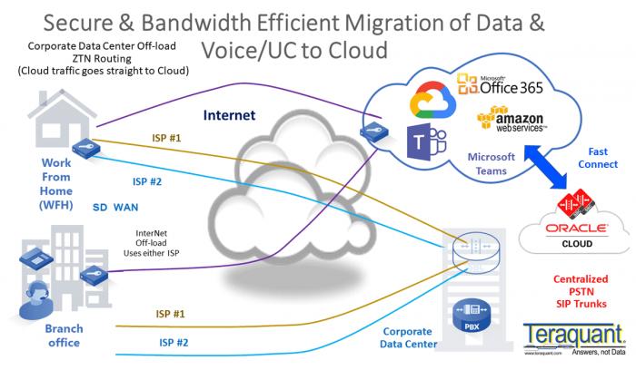 secure-bandwidth-efficient-migration-data-voice_uctocloud